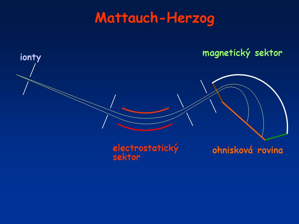 Mattauch-Herzog magnetický sektor ionty electrostatický sektor