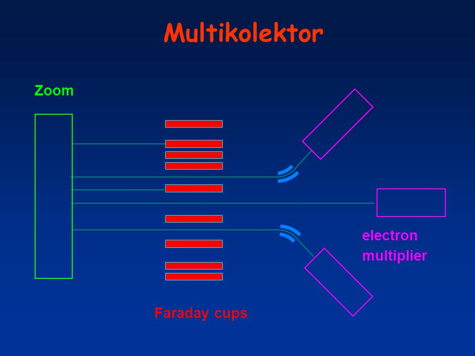Multikolektor Zoom electron multiplier Faraday cups