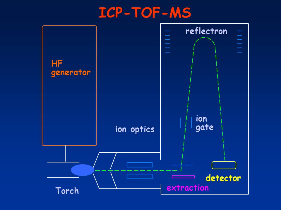 ICP-TOF-MS reflectron HF generator ion gate ion optics detector