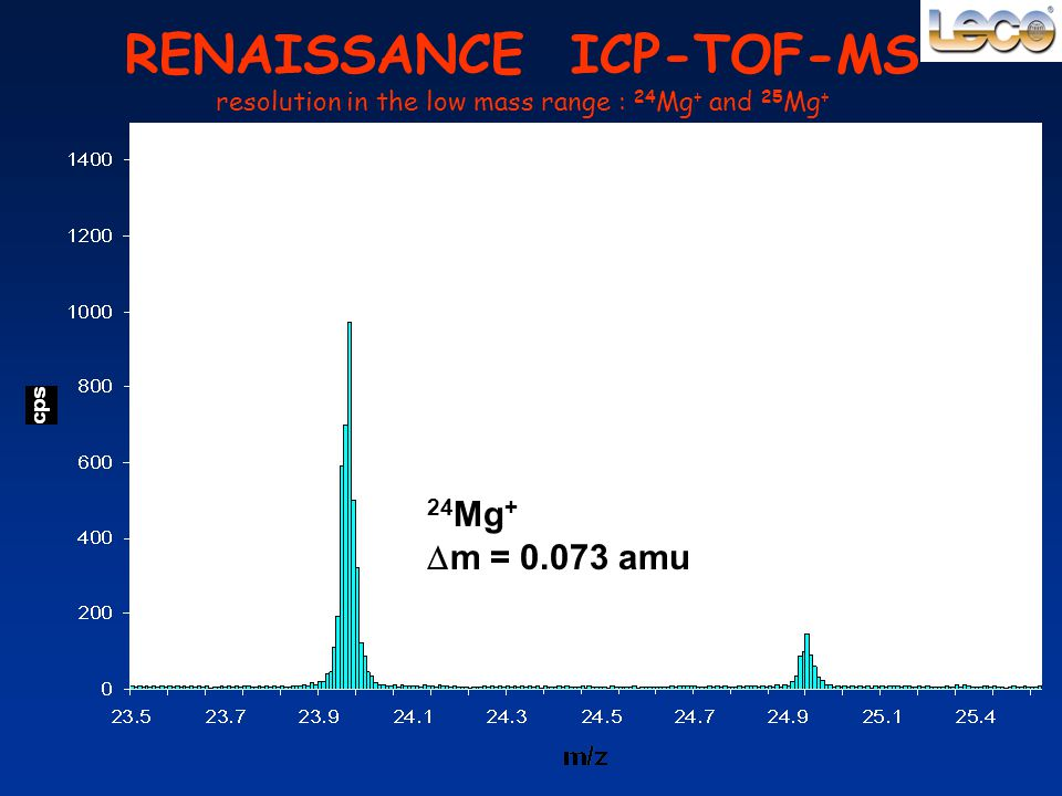 RENAISSANCE ICP-TOF-MS resolution in the low mass range : 24Mg+ and 25Mg+