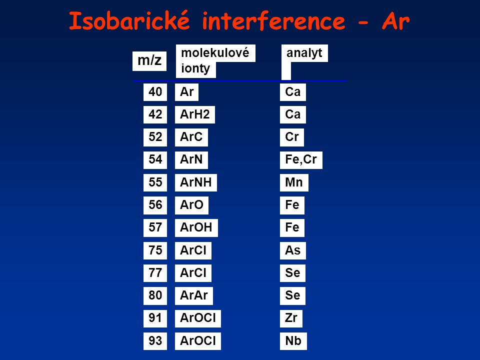 Isobarické interference - Ar