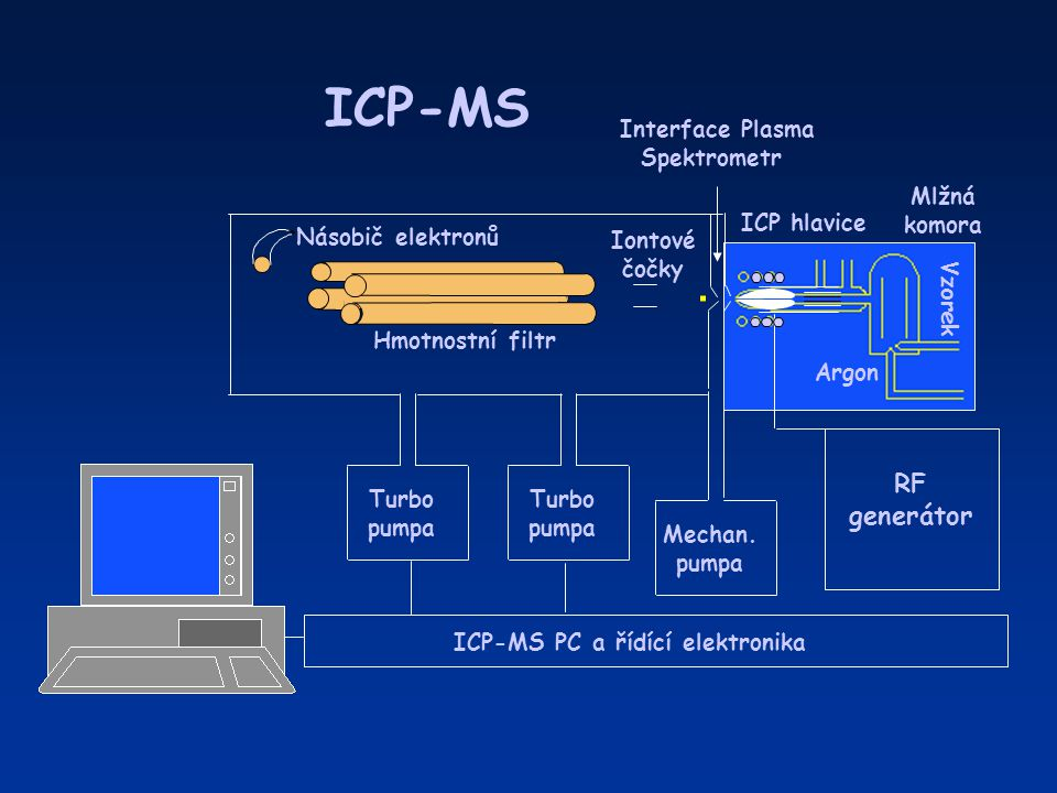 ICP-MS PC a řídící elektronika
