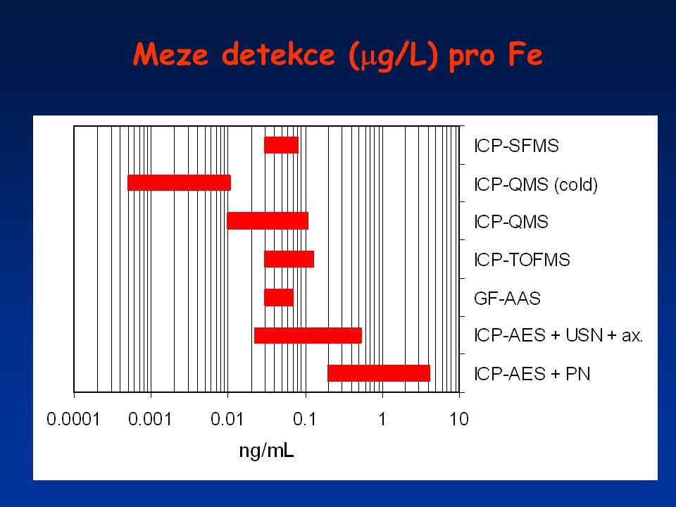 Meze detekce (g/L) pro Fe