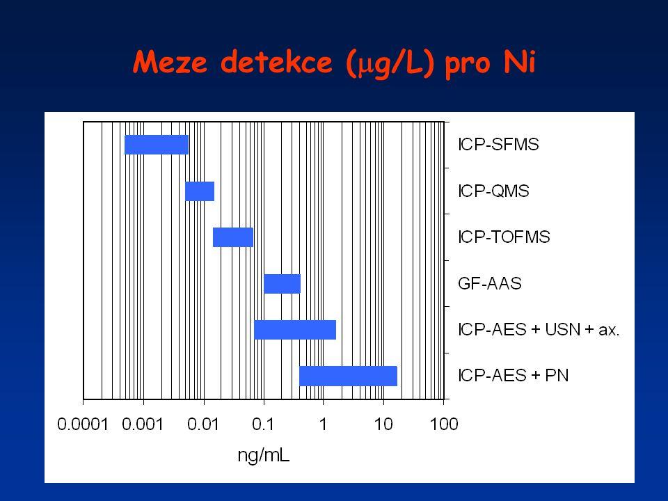Meze detekce (g/L) pro Ni