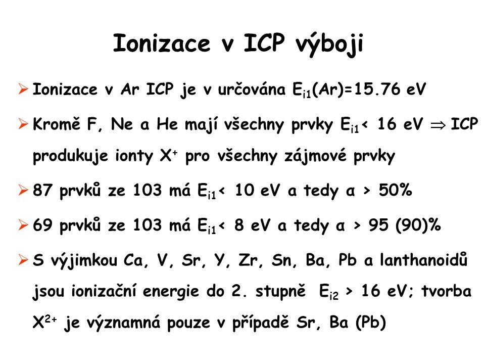Ionizace v ICP výboji Ionizace v Ar ICP je v určována Ei1(Ar)=15.76 eV