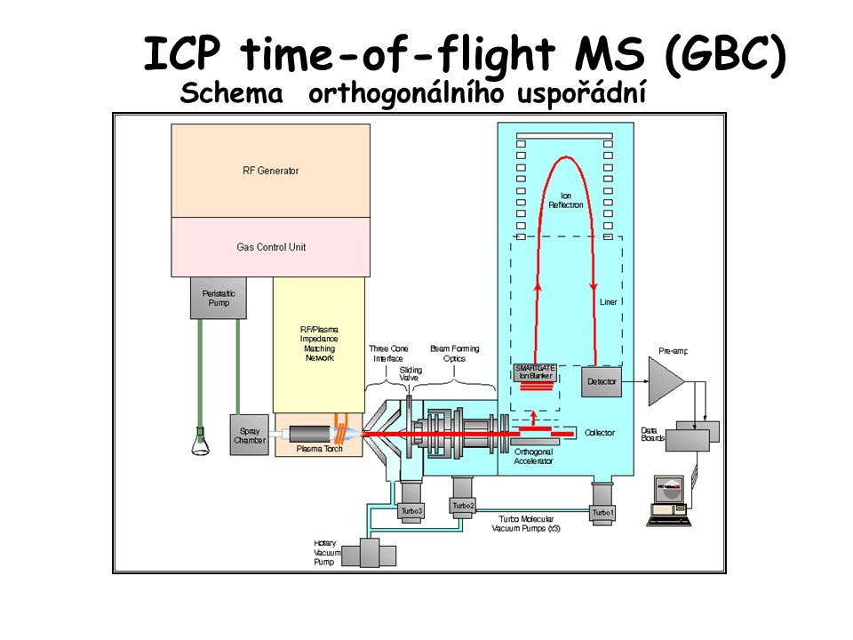 ICP time-of-flight MS (GBC)