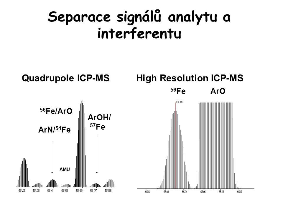 Separace signálů analytu a interferentu