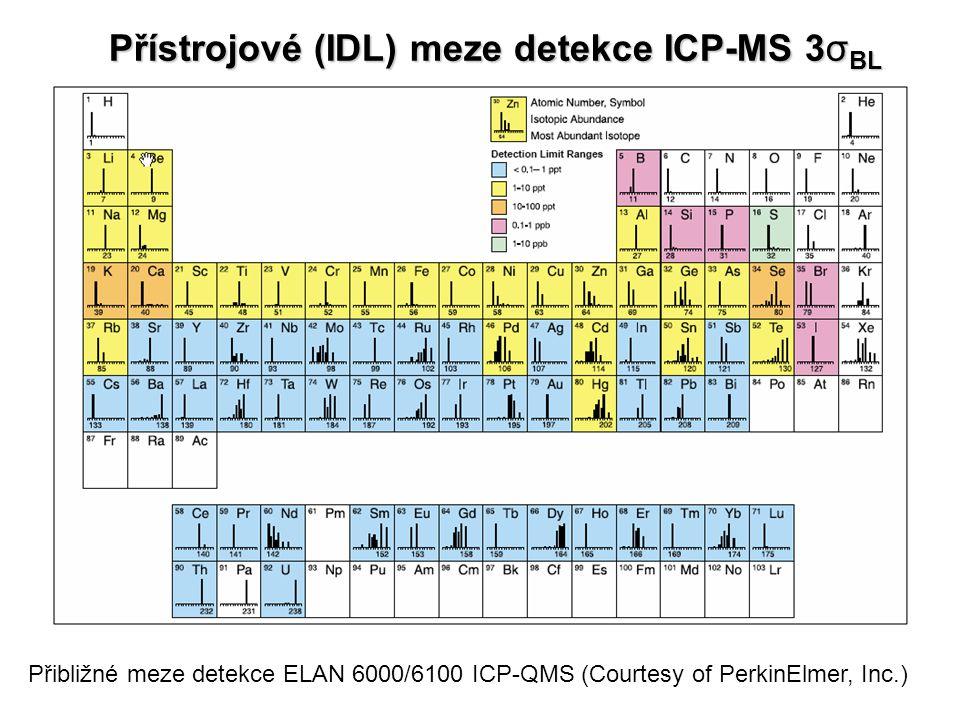 Přístrojové (IDL) meze detekce ICP-MS 3σBL