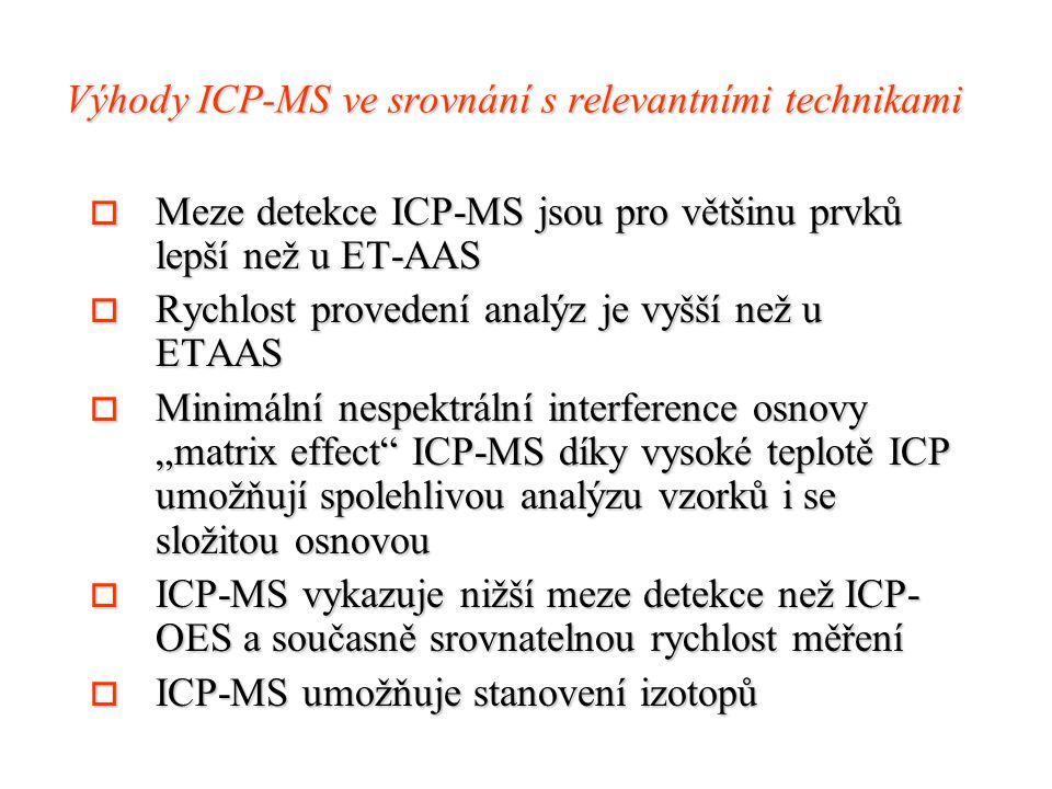 Výhody ICP-MS ve srovnání s relevantními technikami