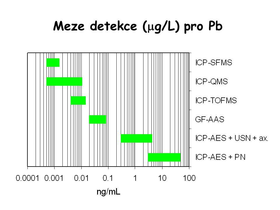Meze detekce (g/L) pro Pb