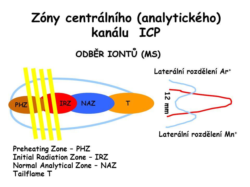 Zóny centrálního (analytického) kanálu ICP