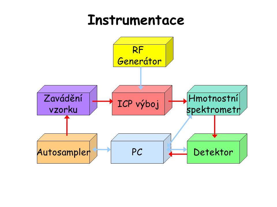 Instrumentace RF Generátor Zavádění vzorku ICP výboj Hmotnostní