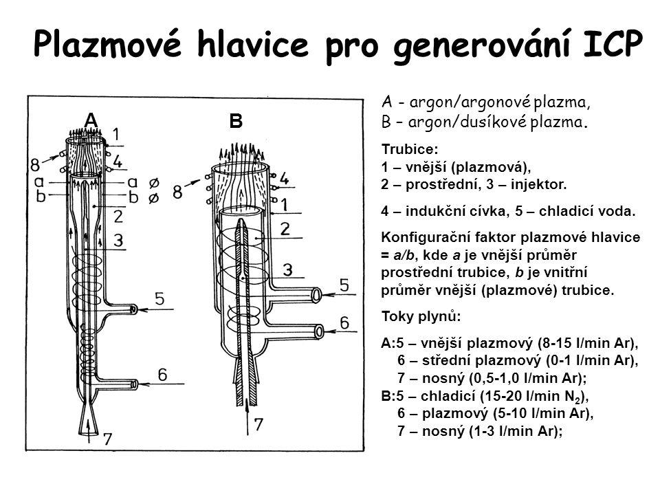 Plazmové hlavice pro generování ICP