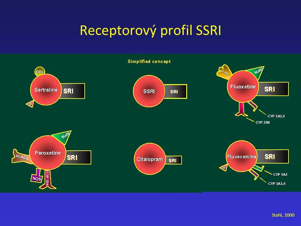 Receptorový profil SSRI
