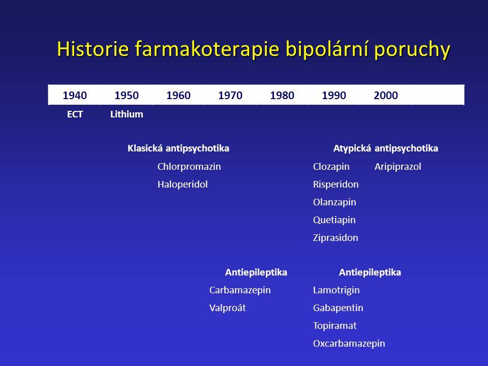 Historie farmakoterapie bipolární poruchy