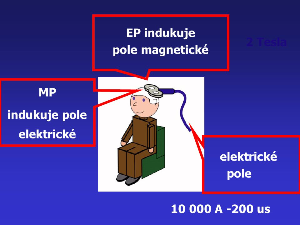 indukuje pole elektrické