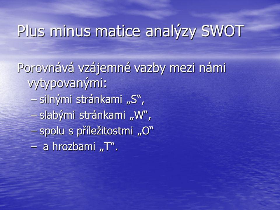Plus minus matice analýzy SWOT