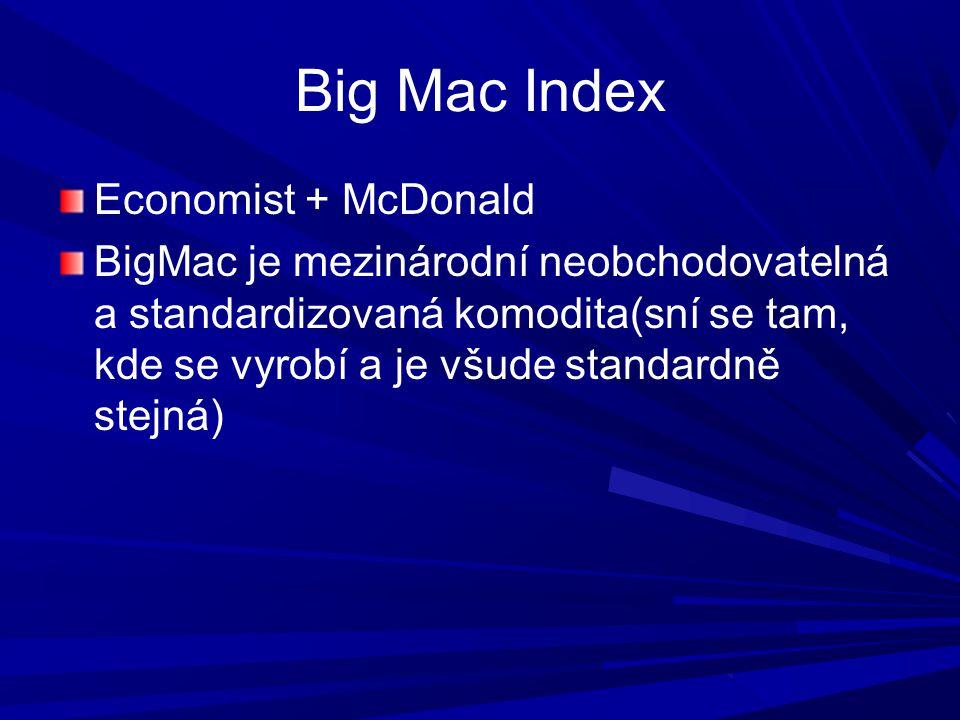 Big Mac Index Economist + McDonald