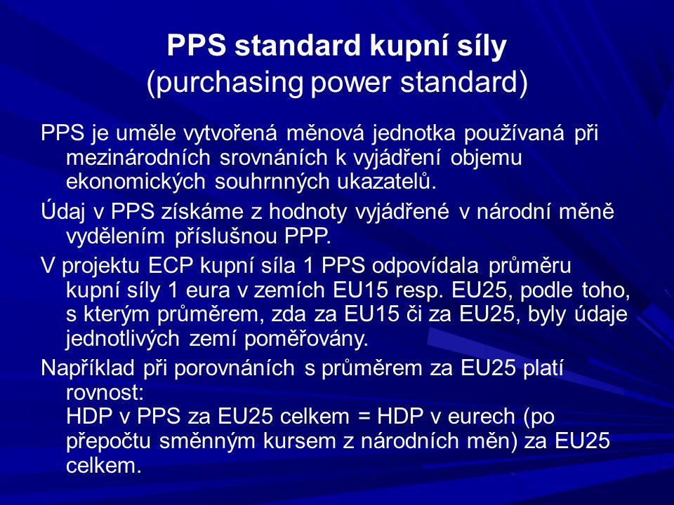 PPS standard kupní síly (purchasing power standard)