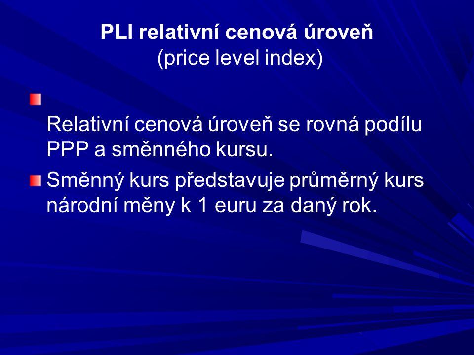 PLI relativní cenová úroveň (price level index)