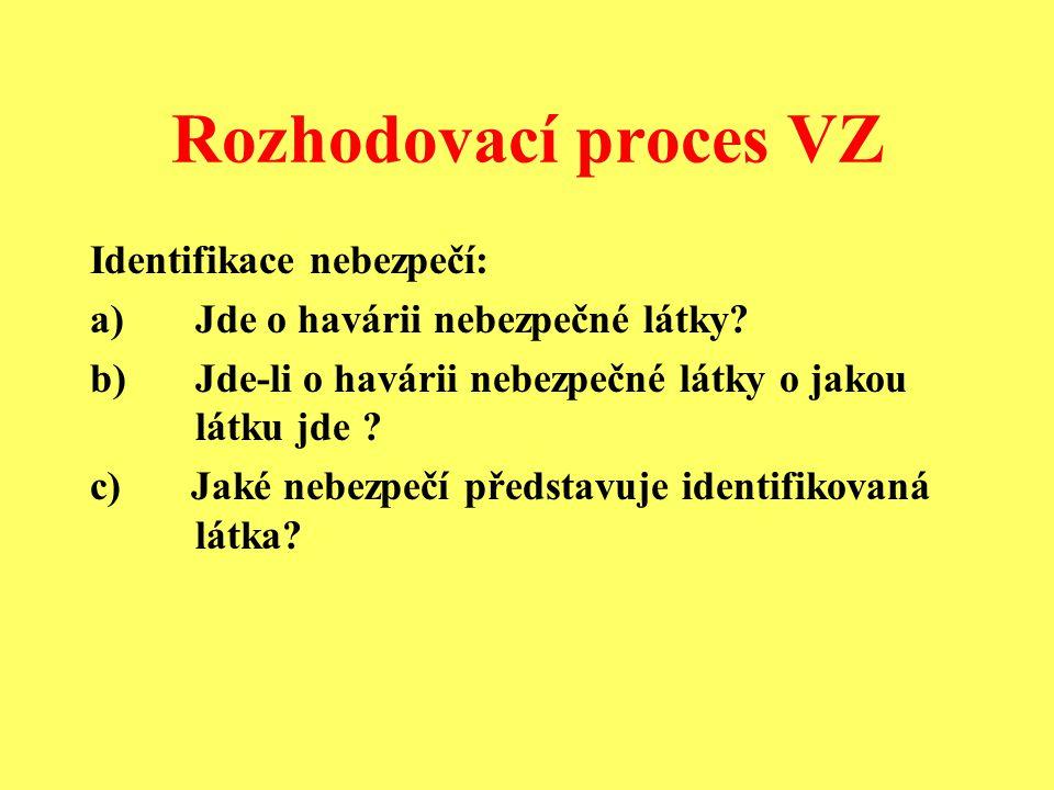 Rozhodovací proces VZ Identifikace nebezpečí: