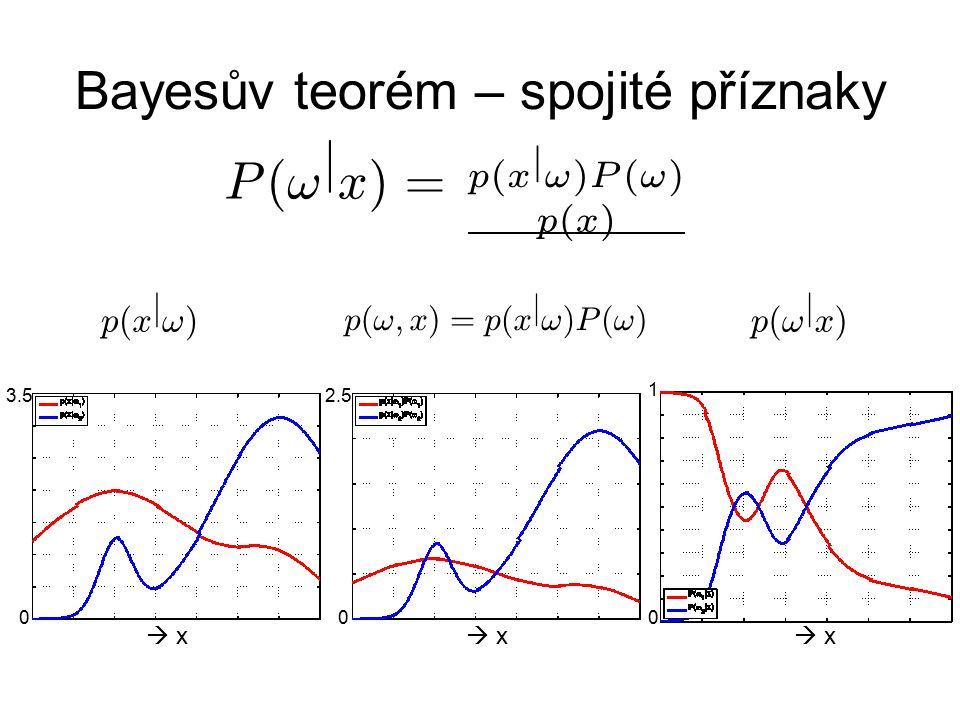 Bayesův teorém – spojité příznaky