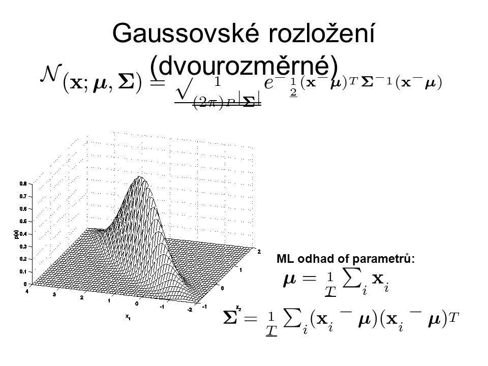 Gaussovské rozložení (dvourozměrné)