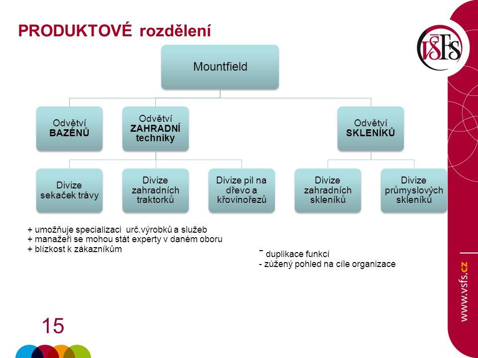 PRODUKTOVÉ rozdělení + umožňuje specializaci urč.výrobků a služeb