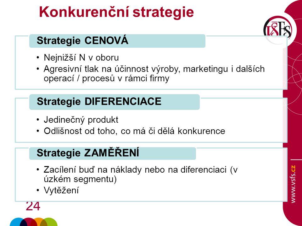 Konkurenční strategie