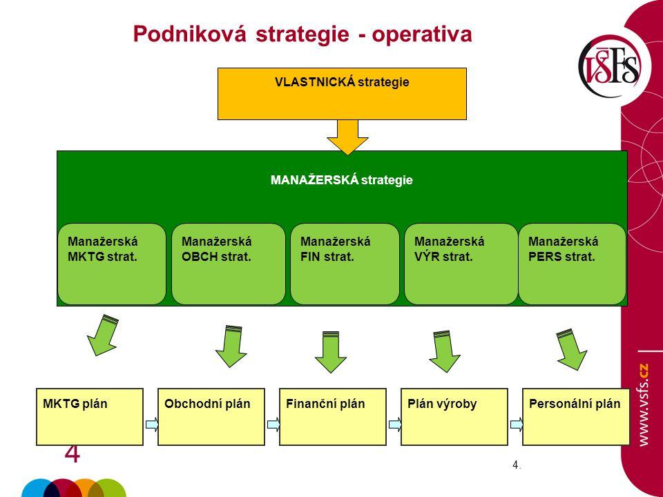 Podniková strategie - operativa