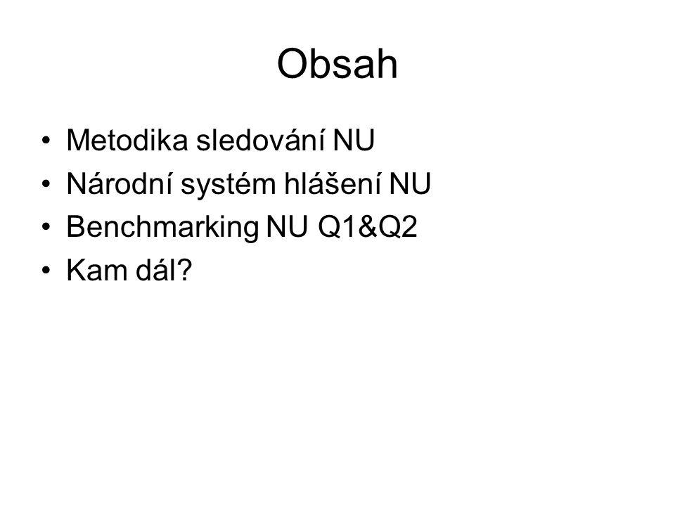 Obsah Metodika sledování NU Národní systém hlášení NU