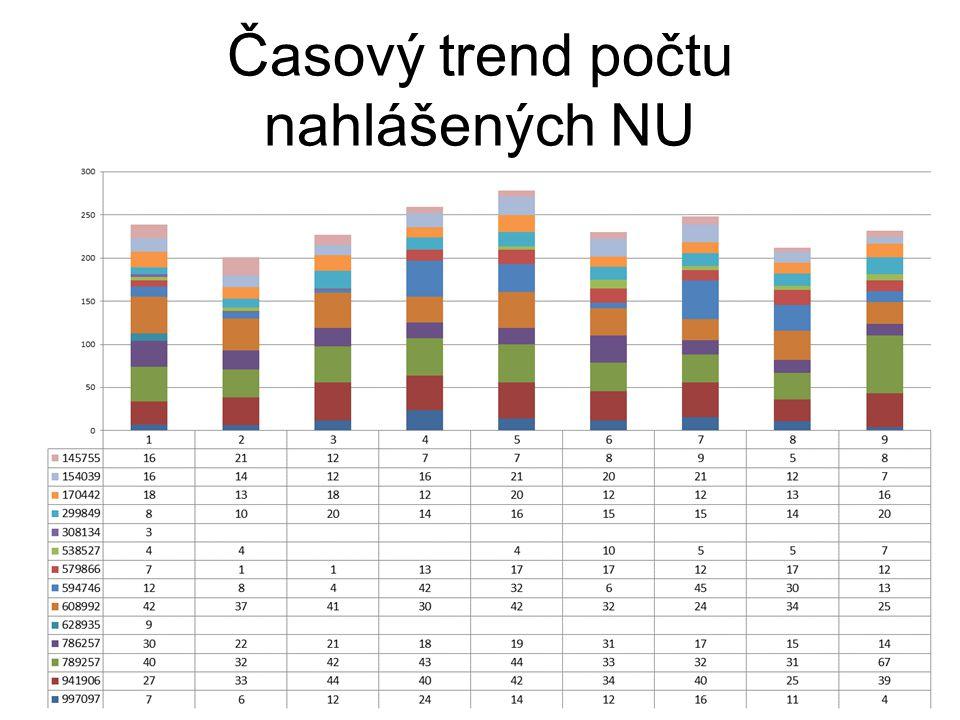 Časový trend počtu nahlášených NU