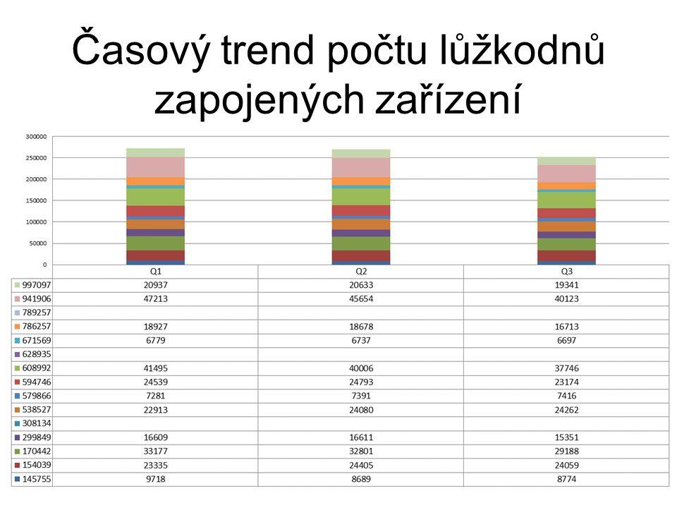 Časový trend počtu lůžkodnů zapojených zařízení