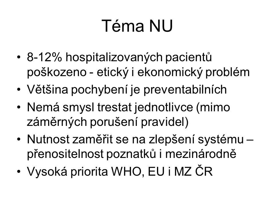 Téma NU 8-12% hospitalizovaných pacientů poškozeno - etický i ekonomický problém. Většina pochybení je preventabilních.
