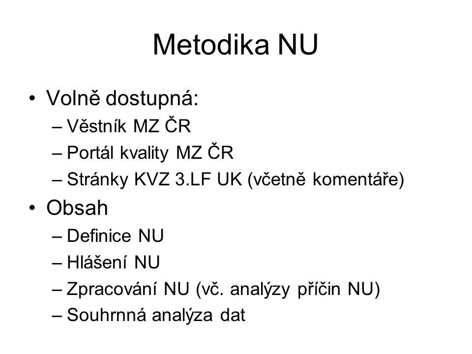 Metodika NU Volně dostupná: Obsah Věstník MZ ČR Portál kvality MZ ČR