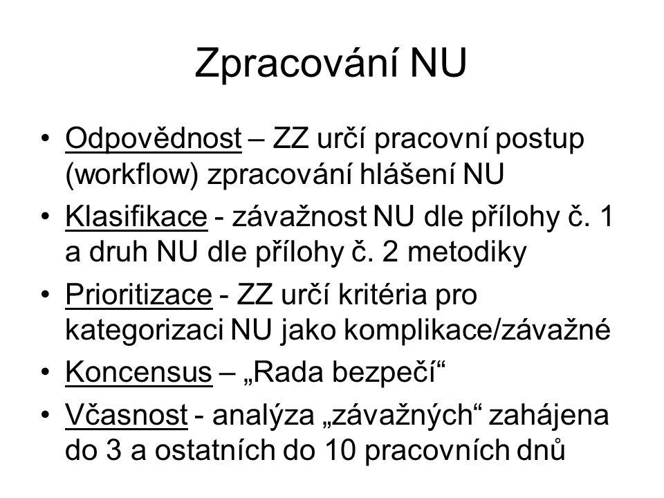 Zpracování NU Odpovědnost – ZZ určí pracovní postup (workflow) zpracování hlášení NU.