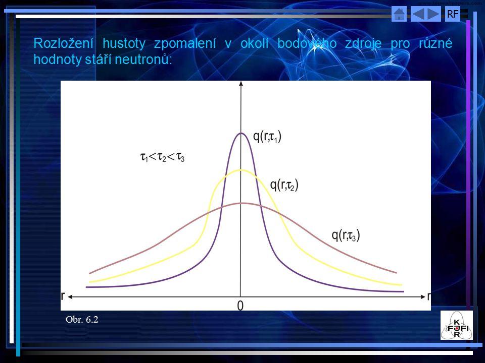 Rozložení hustoty zpomalení v okolí bodového zdroje pro různé hodnoty stáří neutronů: