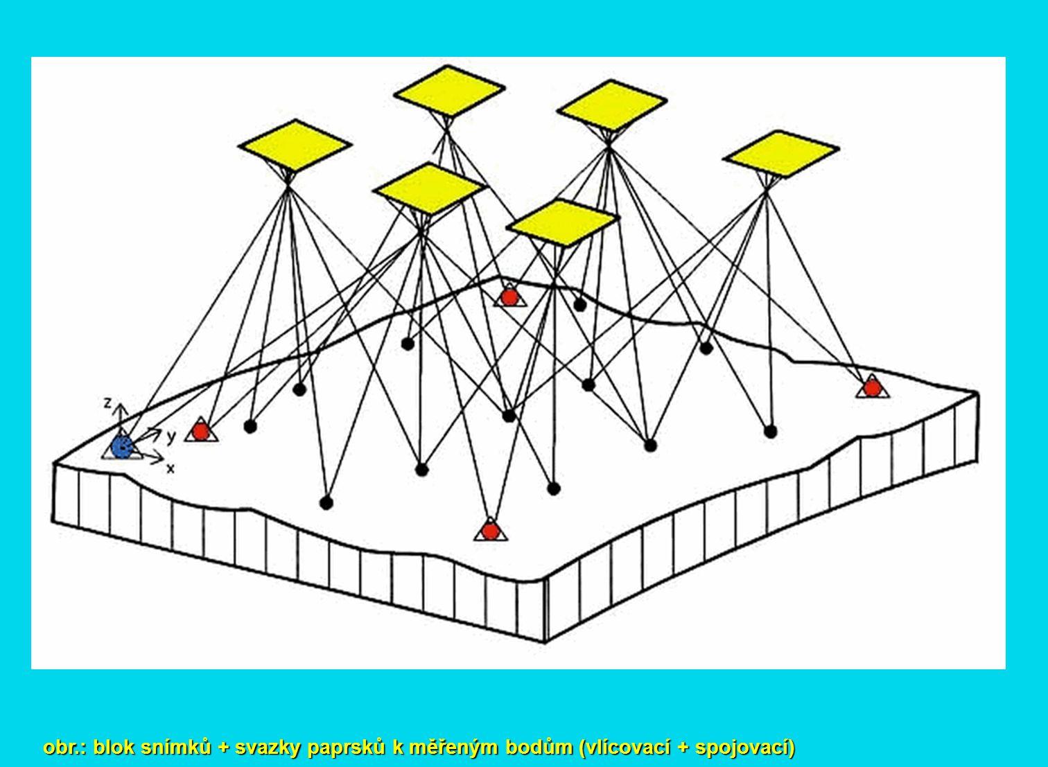 obr.: blok snímků + svazky paprsků k měřeným bodům (vlícovací + spojovací)