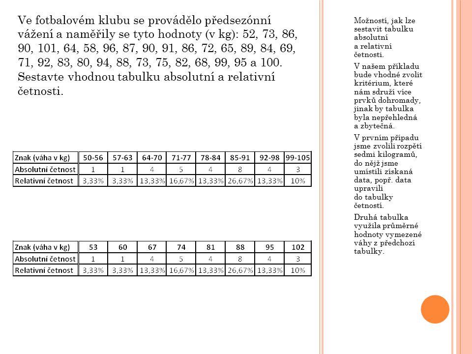 Ve fotbalovém klubu se provádělo předsezónní vážení a naměřily se tyto hodnoty (v kg): 52, 73, 86, 90, 101, 64, 58, 96, 87, 90, 91, 86, 72, 65, 89, 84, 69, 71, 92, 83, 80, 94, 88, 73, 75, 82, 68, 99, 95 a 100. Sestavte vhodnou tabulku absolutní a relativní četnosti.