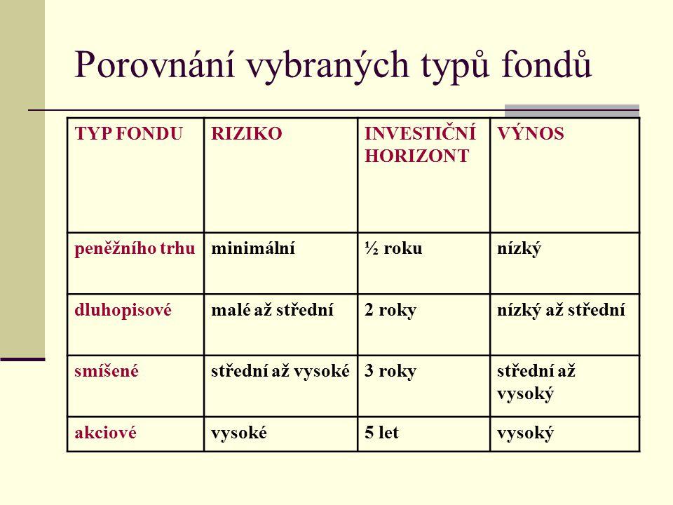 Porovnání vybraných typů fondů