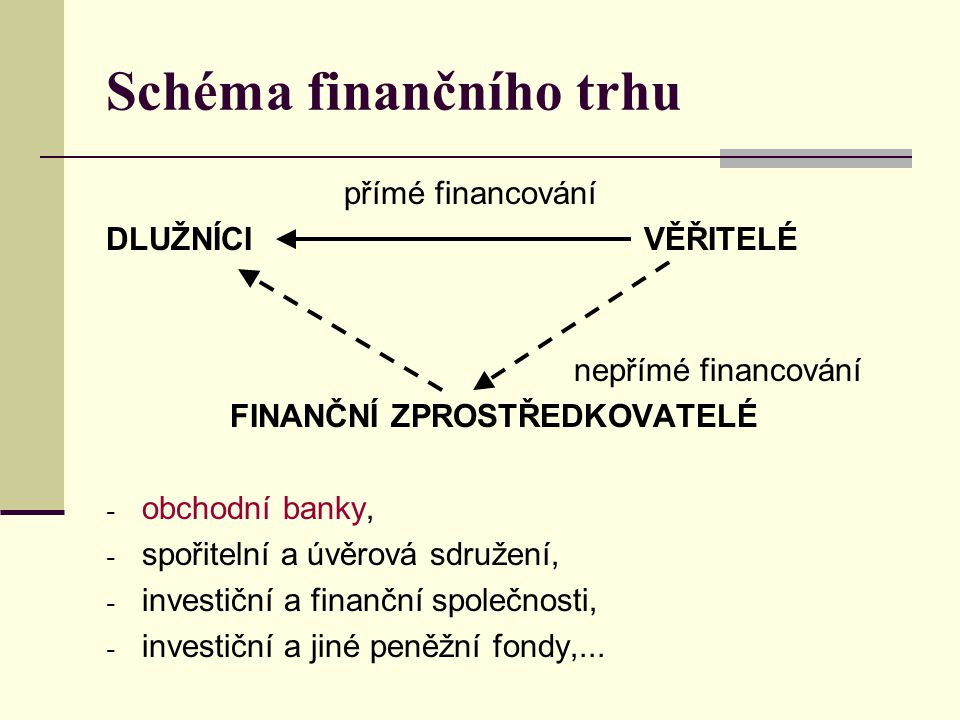 Schéma finančního trhu