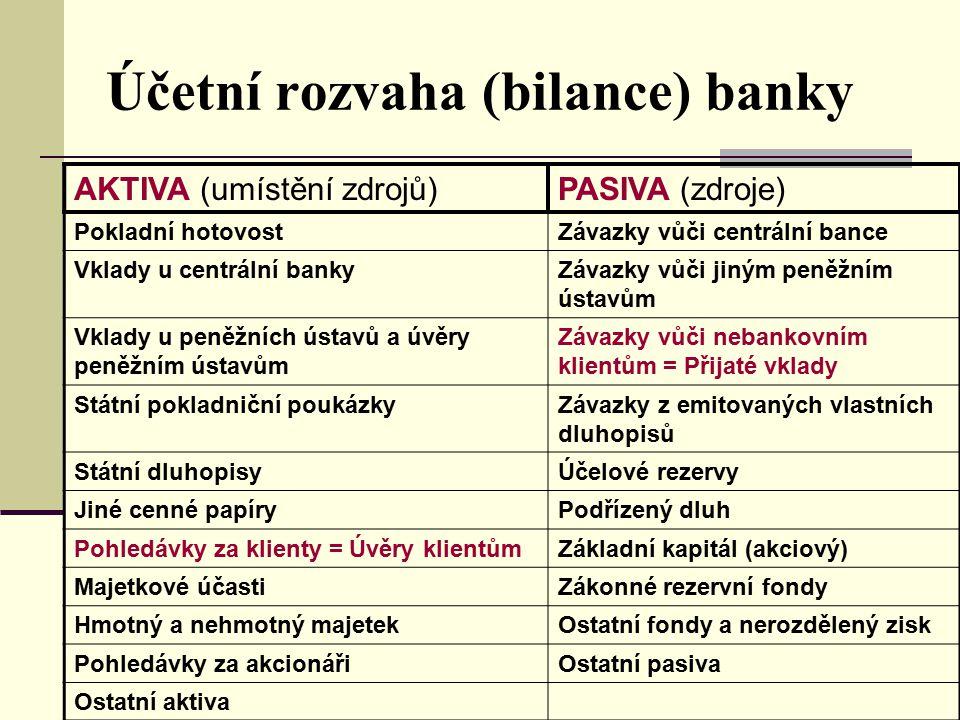 Účetní rozvaha (bilance) banky