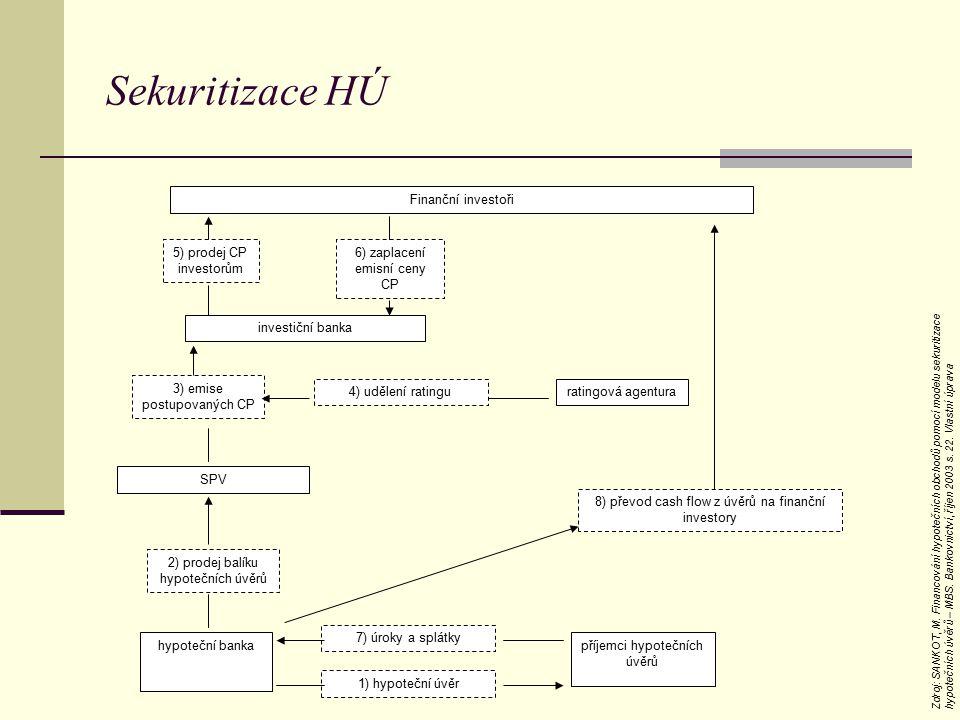 Sekuritizace HÚ Finanční investoři 5) prodej CP investorům