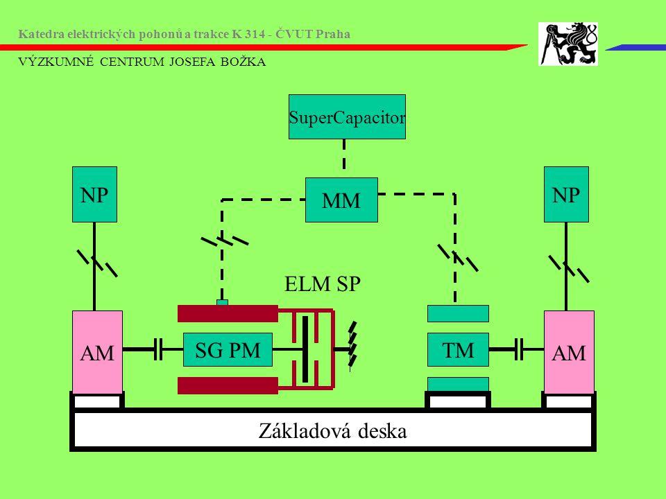 AM NP AM NP MM ELM SP SG PM TM Základová deska SuperCapacitor