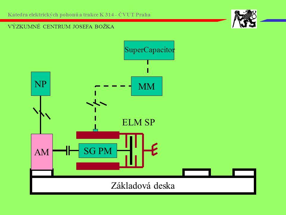 NP MM ELM SP AM SG PM Základová deska SuperCapacitor