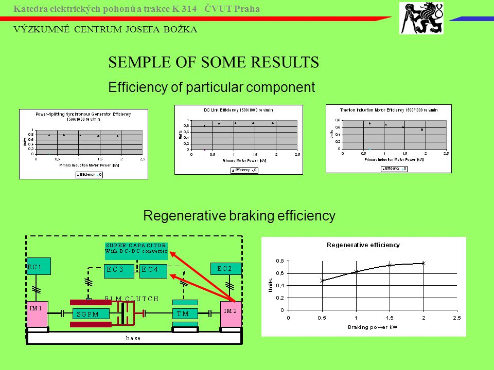 SEMPLE OF SOME RESULTS Efficiency of particular component