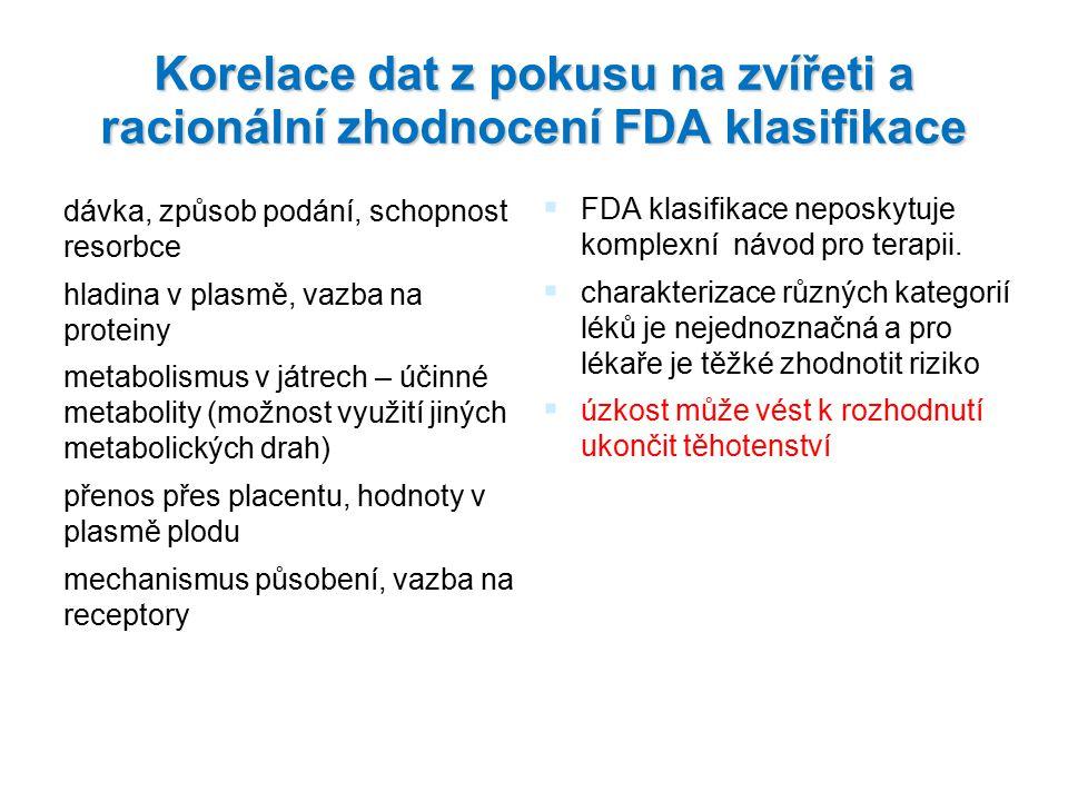 Korelace dat z pokusu na zvířeti a racionální zhodnocení FDA klasifikace