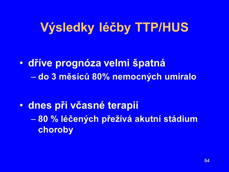 Výsledky léčby TTP/HUS