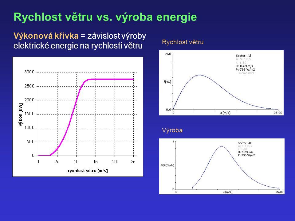 Rychlost větru vs. výroba energie