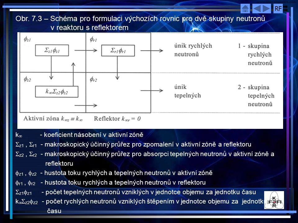 Obr. 7.3 – Schéma pro formulaci výchozích rovnic pro dvě skupiny neutronů v reaktoru s reflektorem